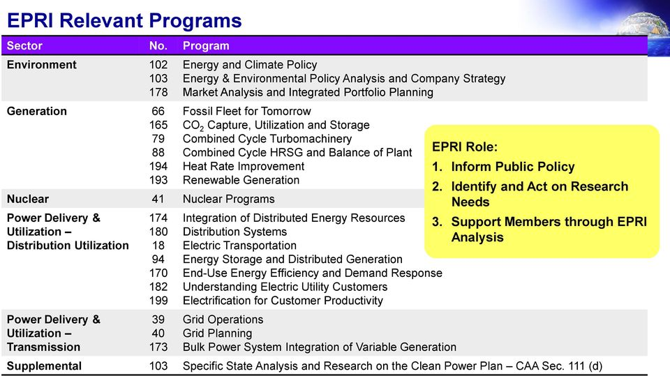 94 170 182 199 39 40 173 Energy and Climate Policy Energy & Environmental Policy Analysis and Company Strategy Market Analysis and Integrated Portfolio Planning Fossil Fleet for Tomorrow CO 2