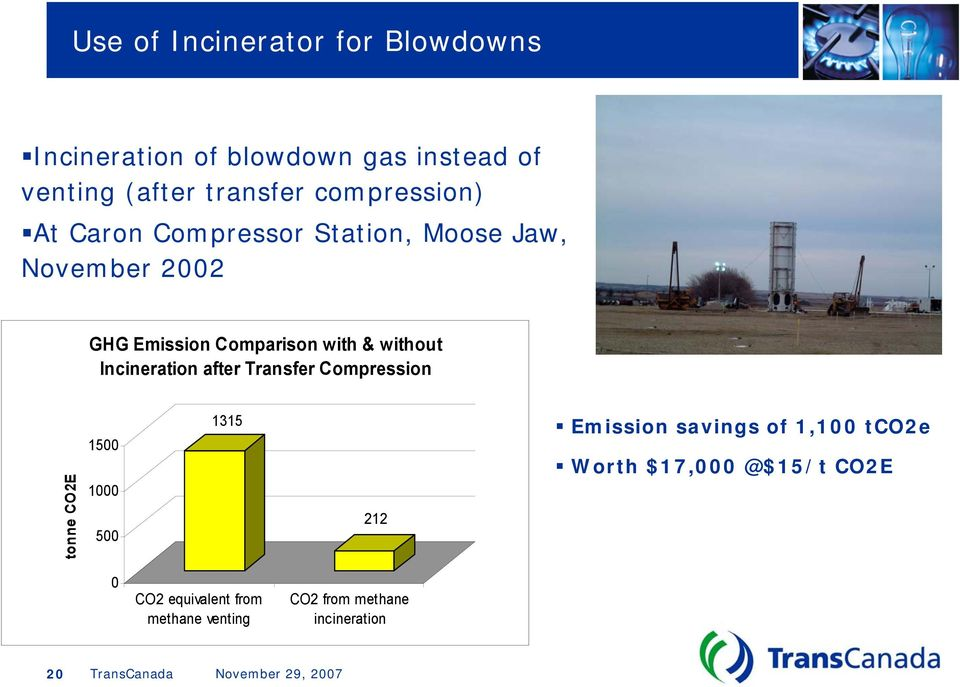 without Incineration after Transfer Compression tonne CO2E 1500 1000 500 1315 212 Emission savings of