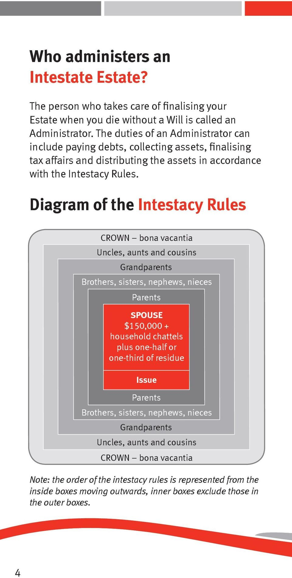 Diagram of the Intestacy Rules CROWN bona vacantia Uncles, aunts and cousins Grandparents Brothers, sisters, nephews, nieces Parents SPOUSE $150,000 + household chattels plus one-half or