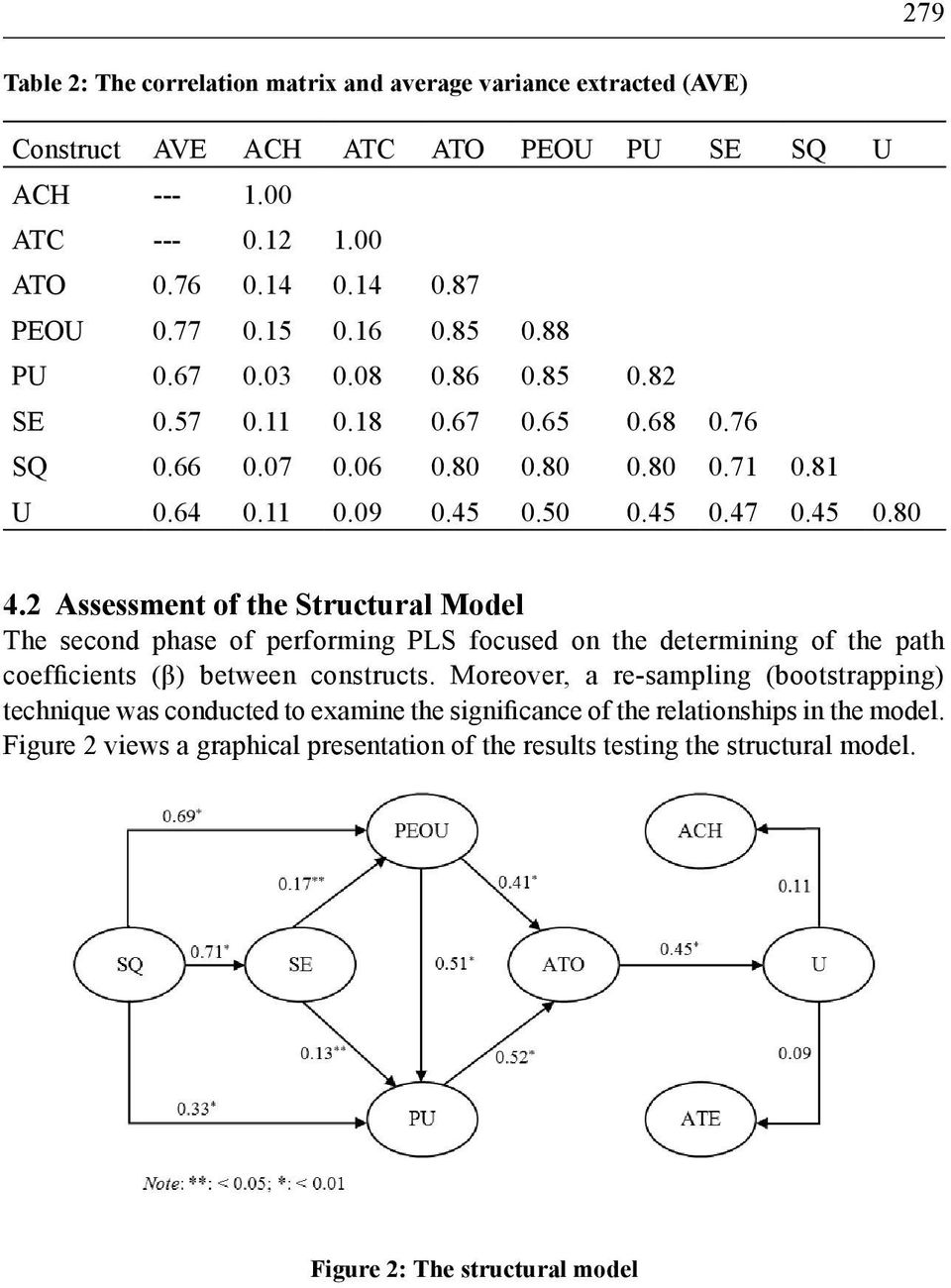 2 Assessment of the Structural Model The second phase of performing PLS focused on the determining of the path coefficients (β) between constructs.
