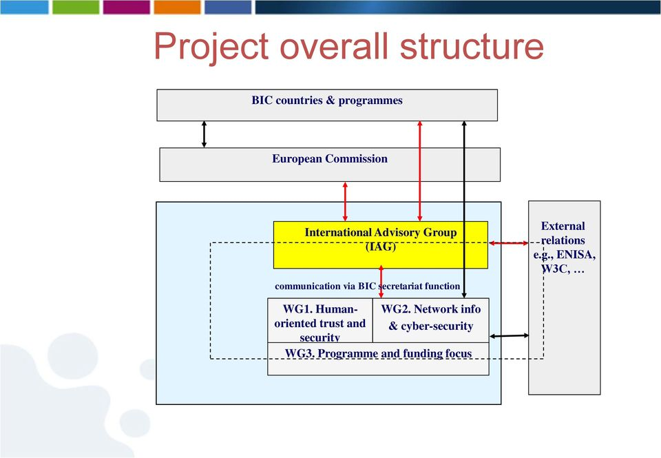 function External relations e.g., ENISA, W3C, WG1.