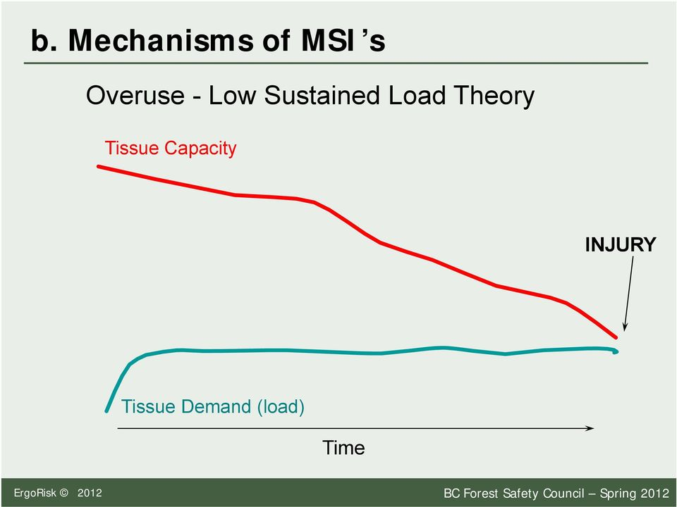 INJURY Tissue Demand (load) Time