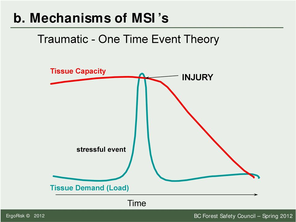 stressful event Tissue Demand (Load) Time