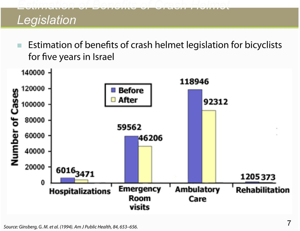 for bicyclists for five years in Israel Source: