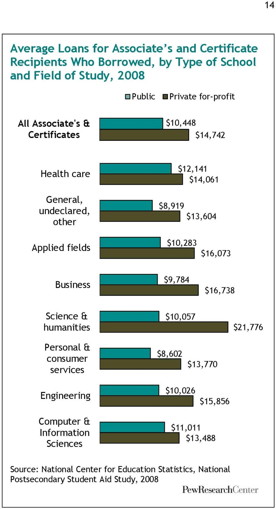 $13,604 $10,283 $16,073 Business $9,784 $16,738 Science & humanities $10,057 $21,776 Personal & consumer services $8,602
