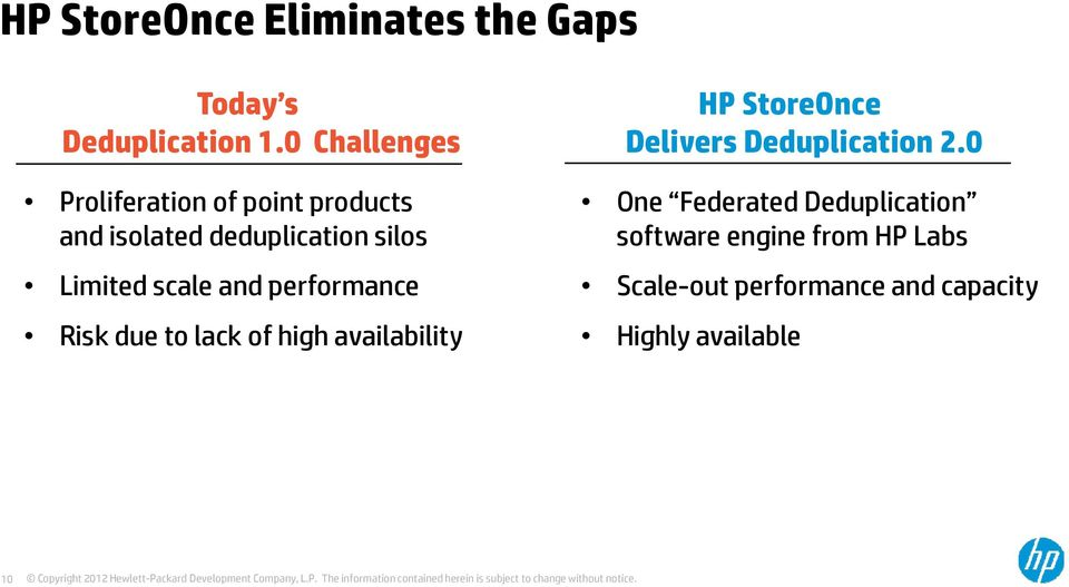 scale and performance Risk due to lack of high availability HP StoreOnce Delivers