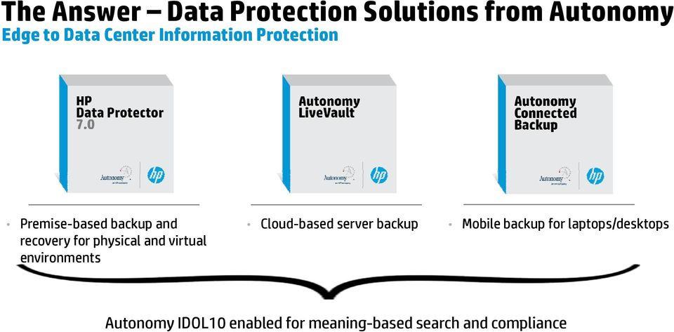 and virtual environments Cloud-based server backup Mobile backup for