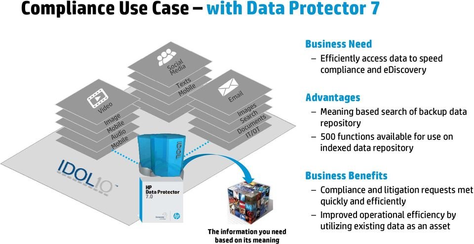 indexed data repository 8 The information you need based on its meaning Business Benefits Compliance and