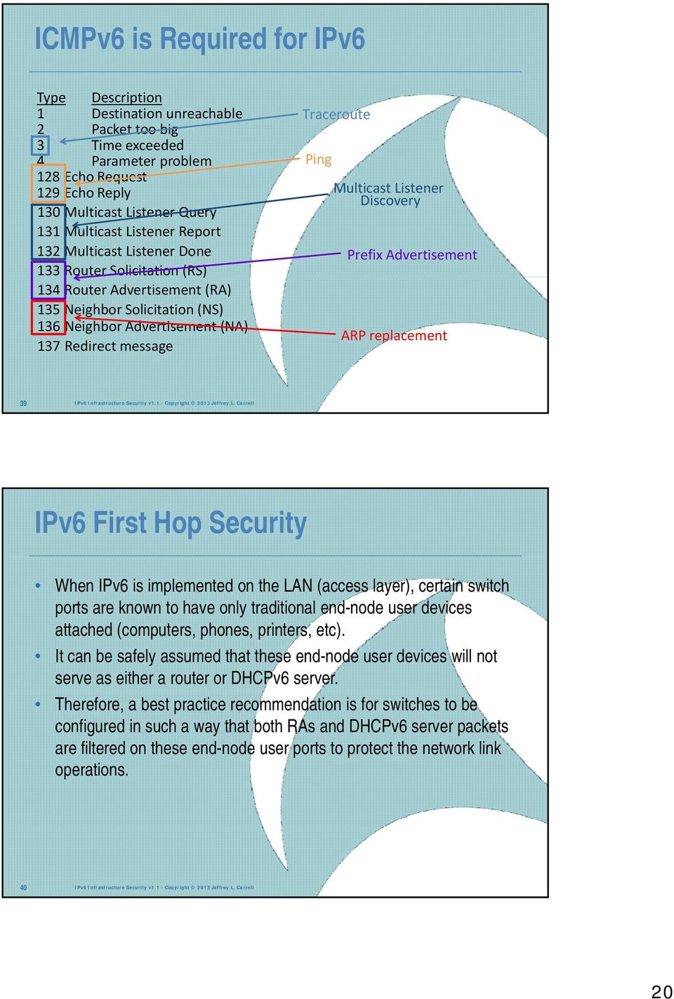 Traceroute Ping Multicast Listener Discovery Prefix Advertisement ARP replacement 39 IPv6 Infrastructure Security v1.1 - Copyright 2013 Jeffrey L.