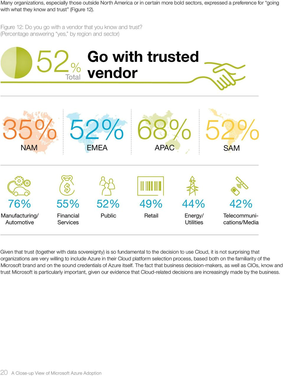 (Percentage answering yes, by region and sector) 52% Total Go with trusted vendor 35% NAM 52% EMEA 68% APAC 52% SAM 76% 55% 52% 49% 44% 42% Manufacturing/ Automotive Financial Services Public Retail