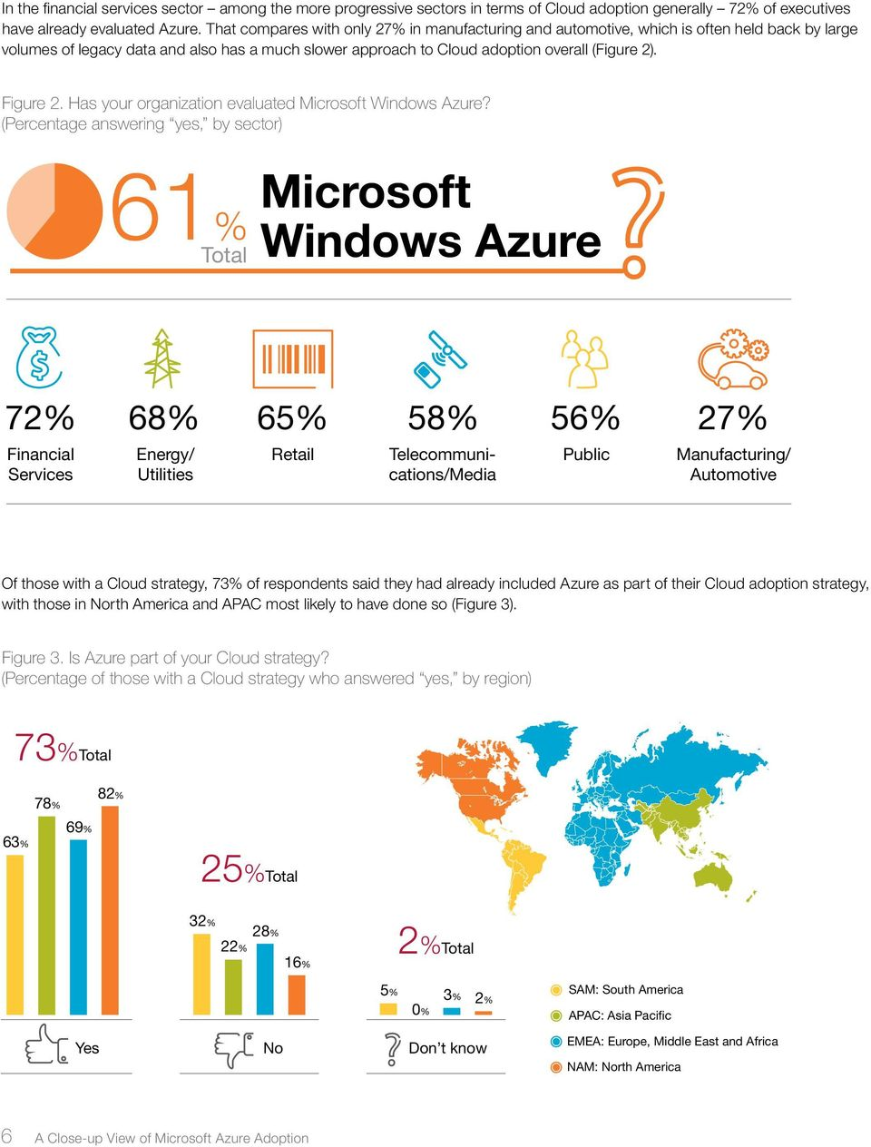Figure 2. Has your organization evaluated Microsoft Windows Azure?