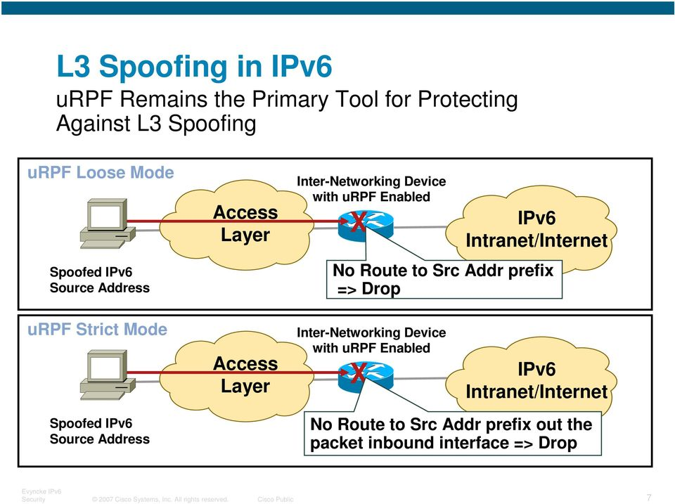 urpf Strict Mode Access Layer Inter-Networking Device with urpf Enabled X IPv6 Intranet/Internet Spoofed IPv6 Source Address