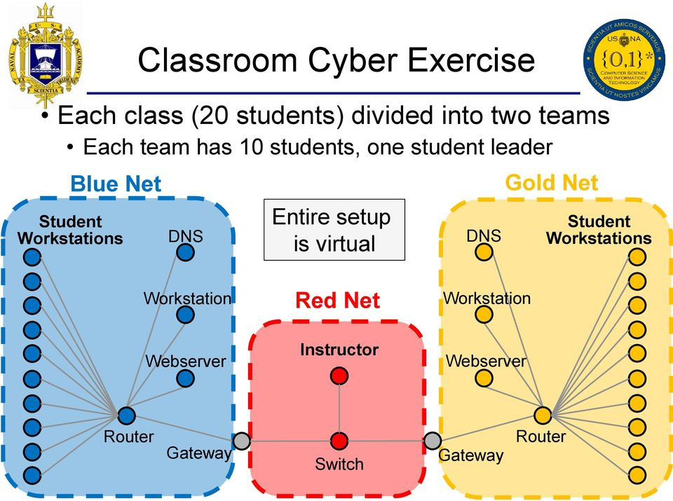 Entire setup is virtual DNS Gold Net Student Workstations Workstation Red Net