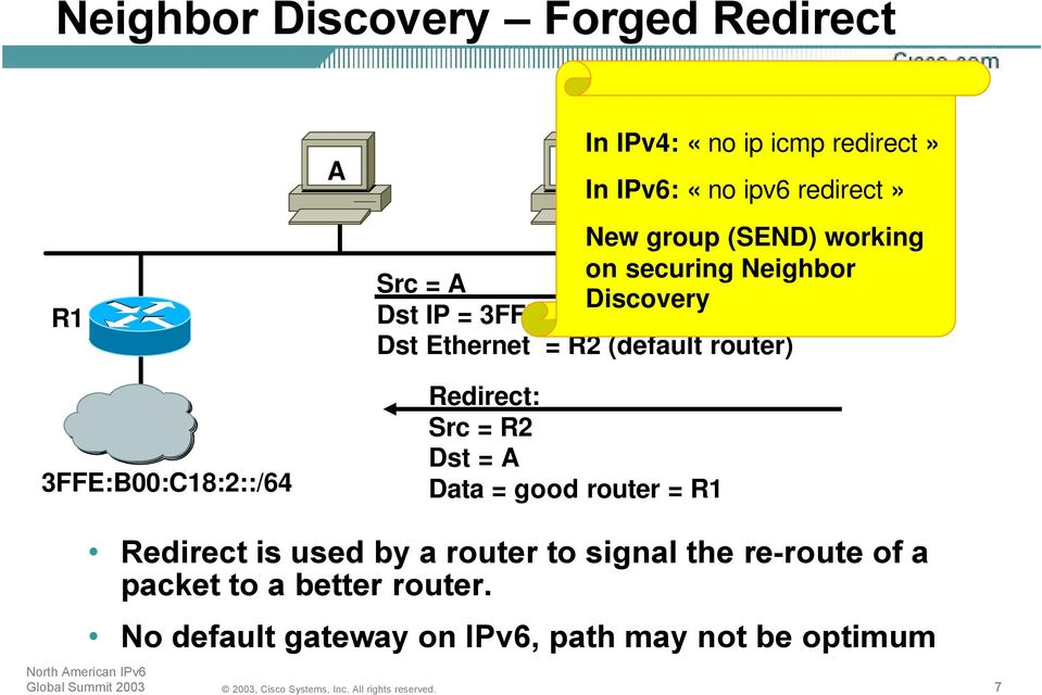 Dst Ethernet = R2 (default router) Redirect: Src = R2 Dst = A Data = good router = R1 Redirect is used by a