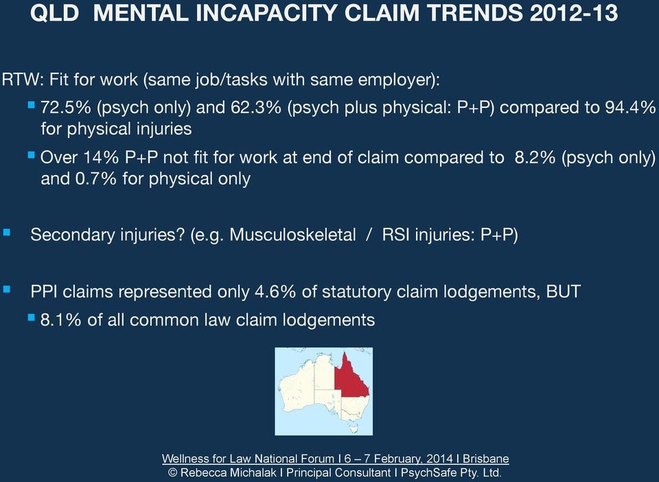 4% for physical injuries Over 14% P+P not fit for work at end of claim compared to 8.2% (psych only) and 0.