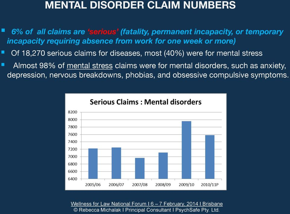 for diseases, most (40%) were for mental stress Almost 98% of mental stress claims were for mental