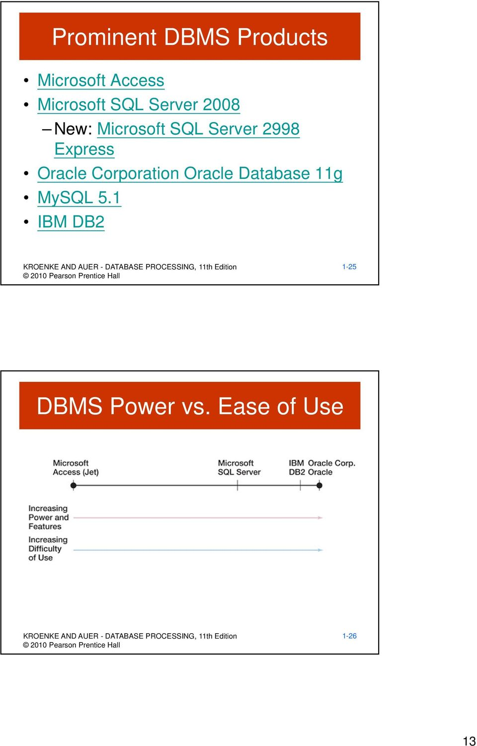 Express Oracle Corporation Oracle Database 11g