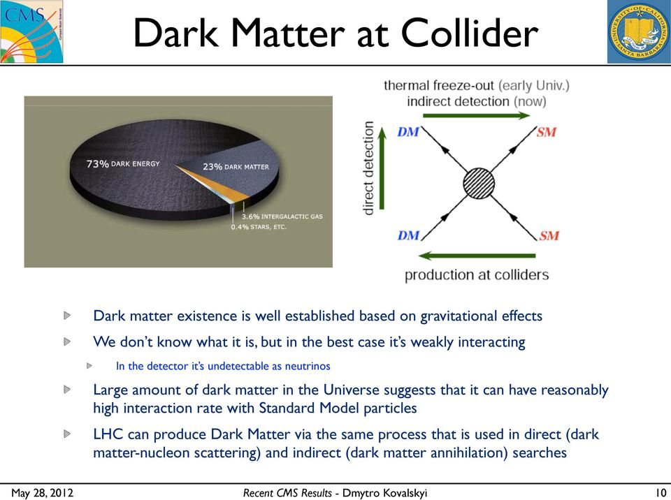 Universe suggests that it can have reasonably high interaction rate with Standard Model particles LHC can produce Dark Matter