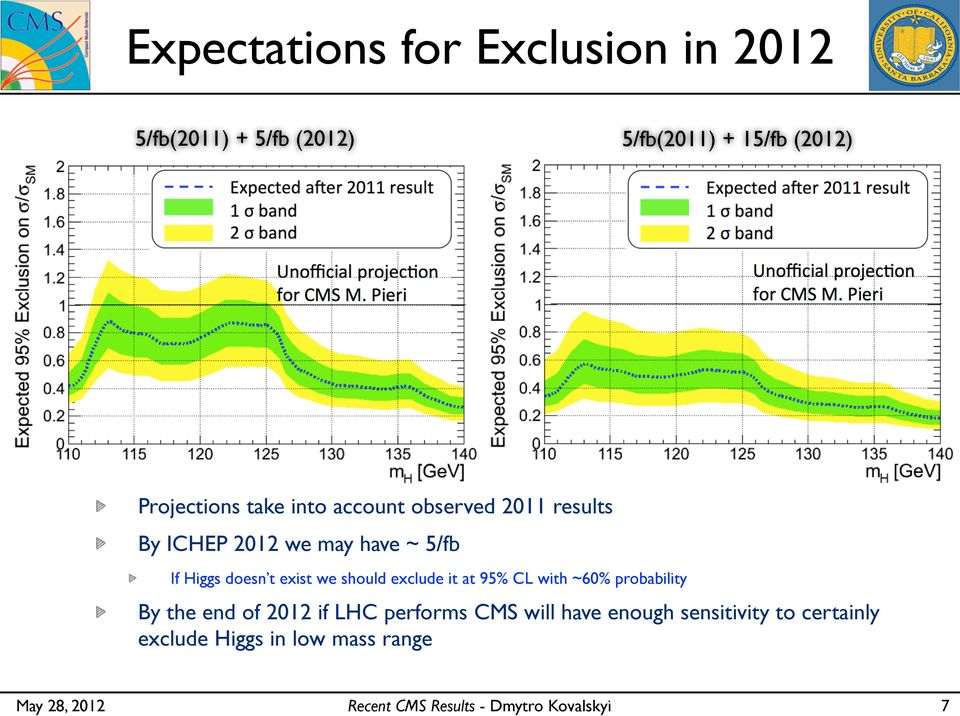 we should exclude it at 95% CL with ~60% probability By the end of 0 if LHC performs