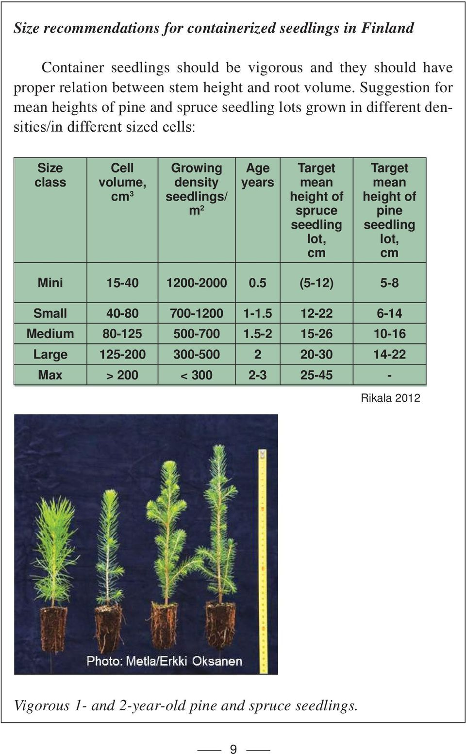 2 Age years Target mean height of spruce seedling lot, cm Target mean height of pine seedling lot, cm Mini 15-40 1200-2000 0.5 (5-12) 5-8 Small 40-80 700-1200 1-1.