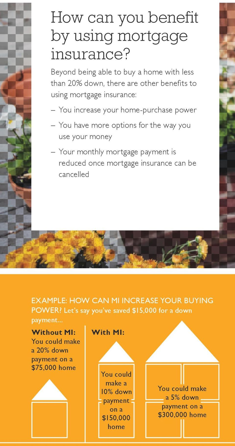 have more options for the way you use your money Your monthly mortgage payment is reduced once mortgage insurance can be cancelled EXAMPLE: HOW CAN MI