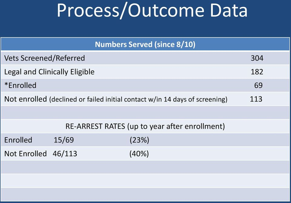 or failed initial contact w/in 14 days of screening) 113 RE-ARREST RATES