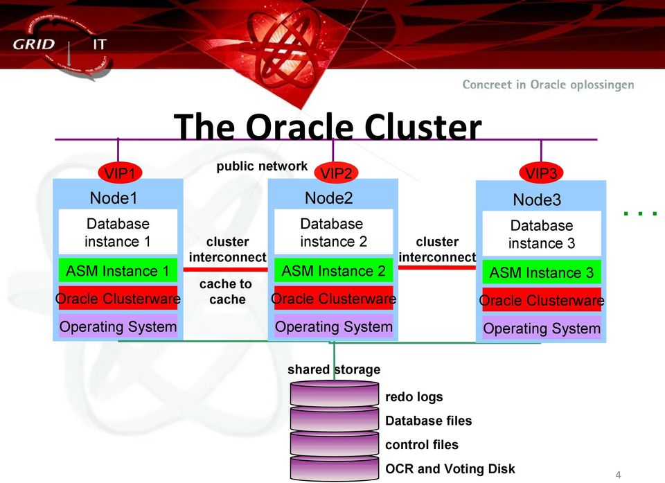Clusterware Operating System cluster interconnect VIP3 Node3 Database instance 3 ASM Instance 3 Oracle