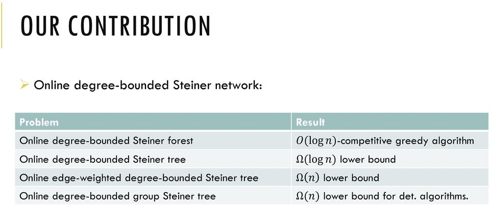 Steiner tree Online degree-bounded group Steiner tree Result O(log n)-competitive