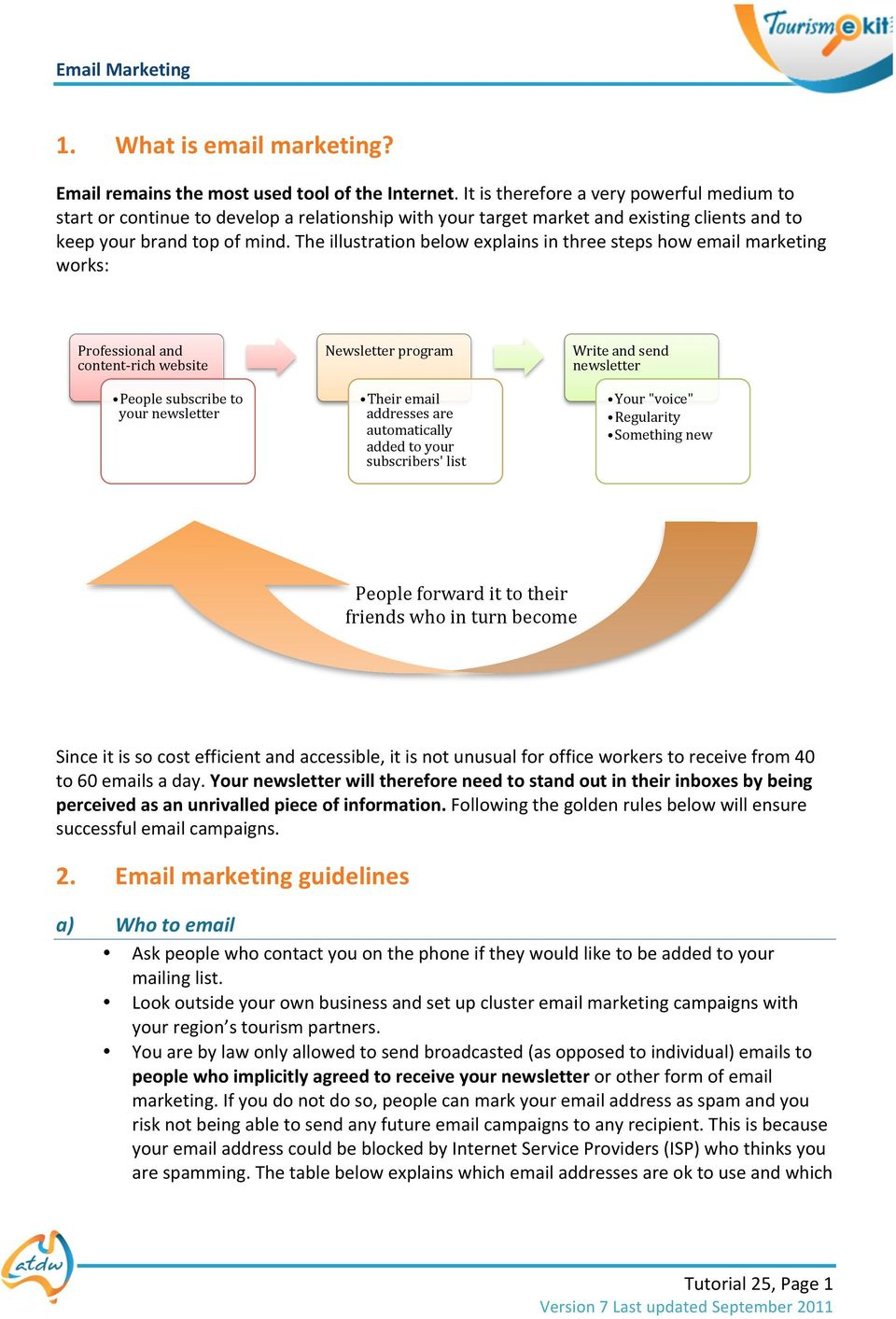 The illustration below explains in three steps how email marketing works: Professional and content- rich website People subscribe to your newsletter Newsletter program Their email addresses are
