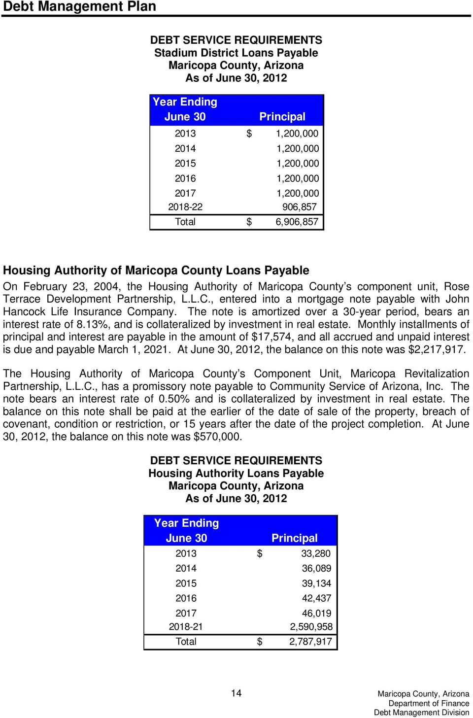 Development Partnership, L.L.C., entered into a mortgage note payable with John Hancock Life Insurance Company. The note is amortized over a 30-year period, bears an interest rate of 8.