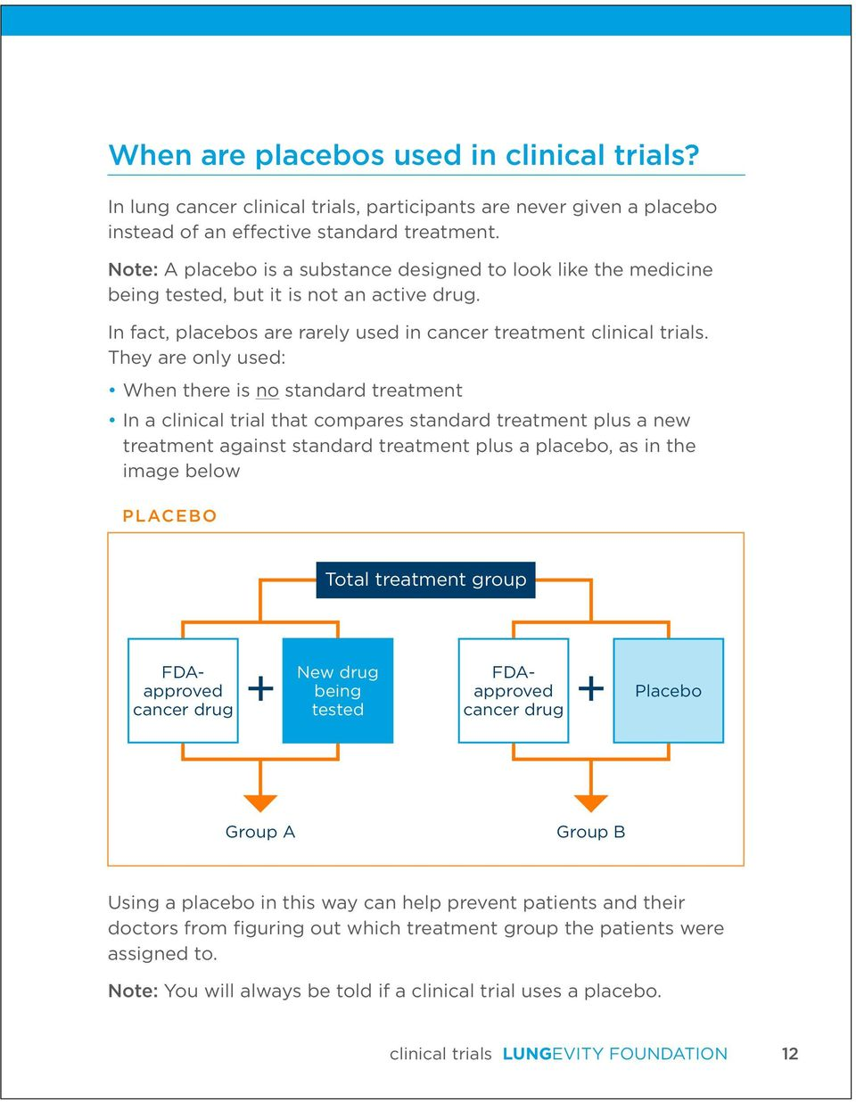 They are only used: When there is no standard treatment In a clinical trial that compares standard treatment plus a new treatment against standard treatment plus a placebo, as in the image below