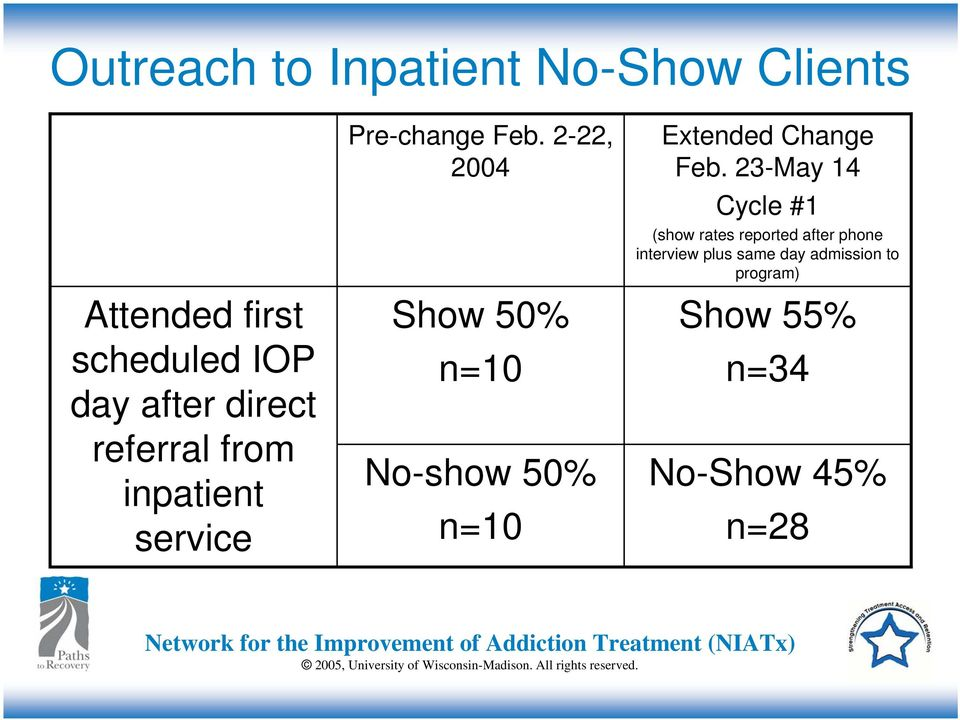 2-22, 2004 Show 50% n=10 No-show 50% n=10 Extended Change Feb.