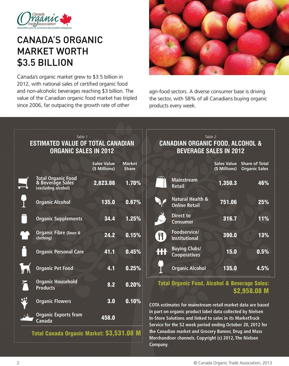 A diverse consumer base is driving the sector, with 58% of all Canadians buying organic products every week.