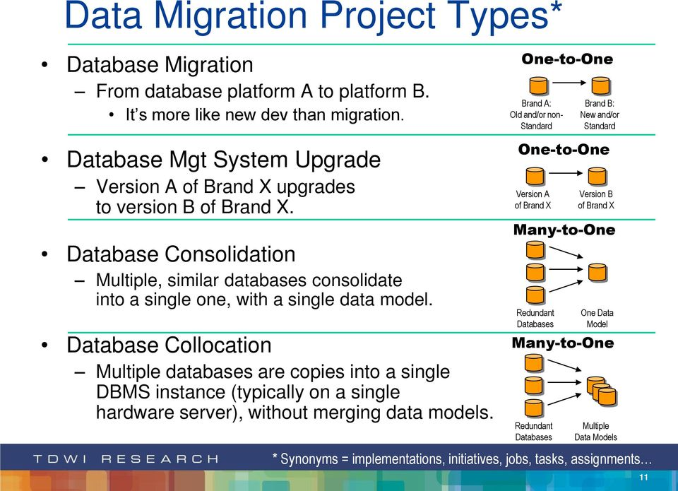 Database Collocation Multiple databases are copies into a single DBMS instance (typically on a single hardware server), without merging data models.