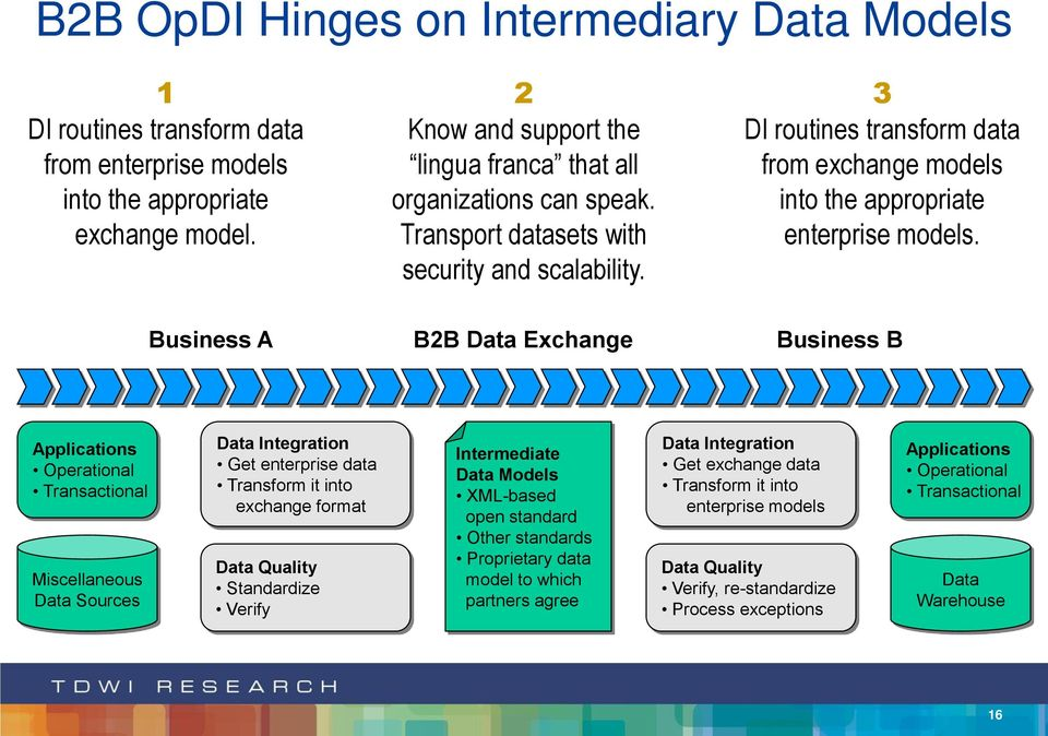 3 DI routines transform data from exchange models into the appropriate enterprise models.