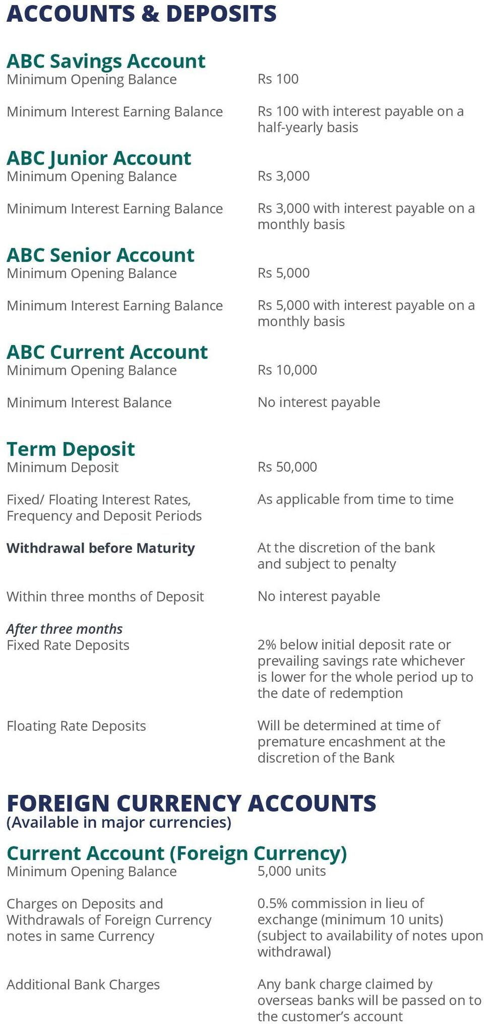 No interest payable Term Deposit Minimum Deposit Fixed/ Floating Interest Rates, Frequency and Deposit Periods Withdrawal before Maturity Within three months of Deposit After three months Fixed Rate