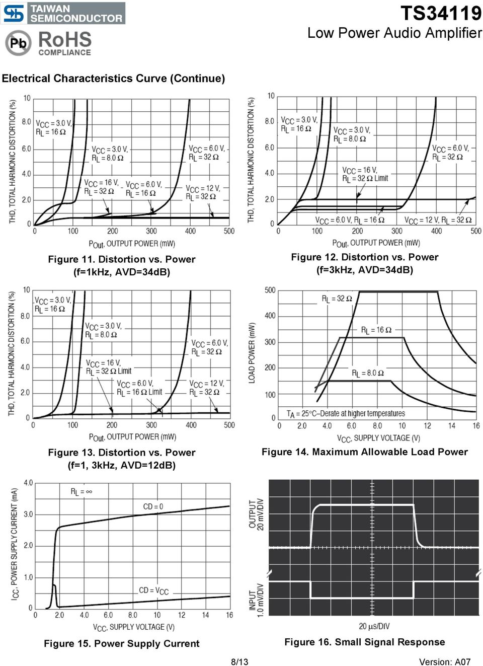 Power (f=3khz, AVD=34dB) Figure 13. Distortion vs.