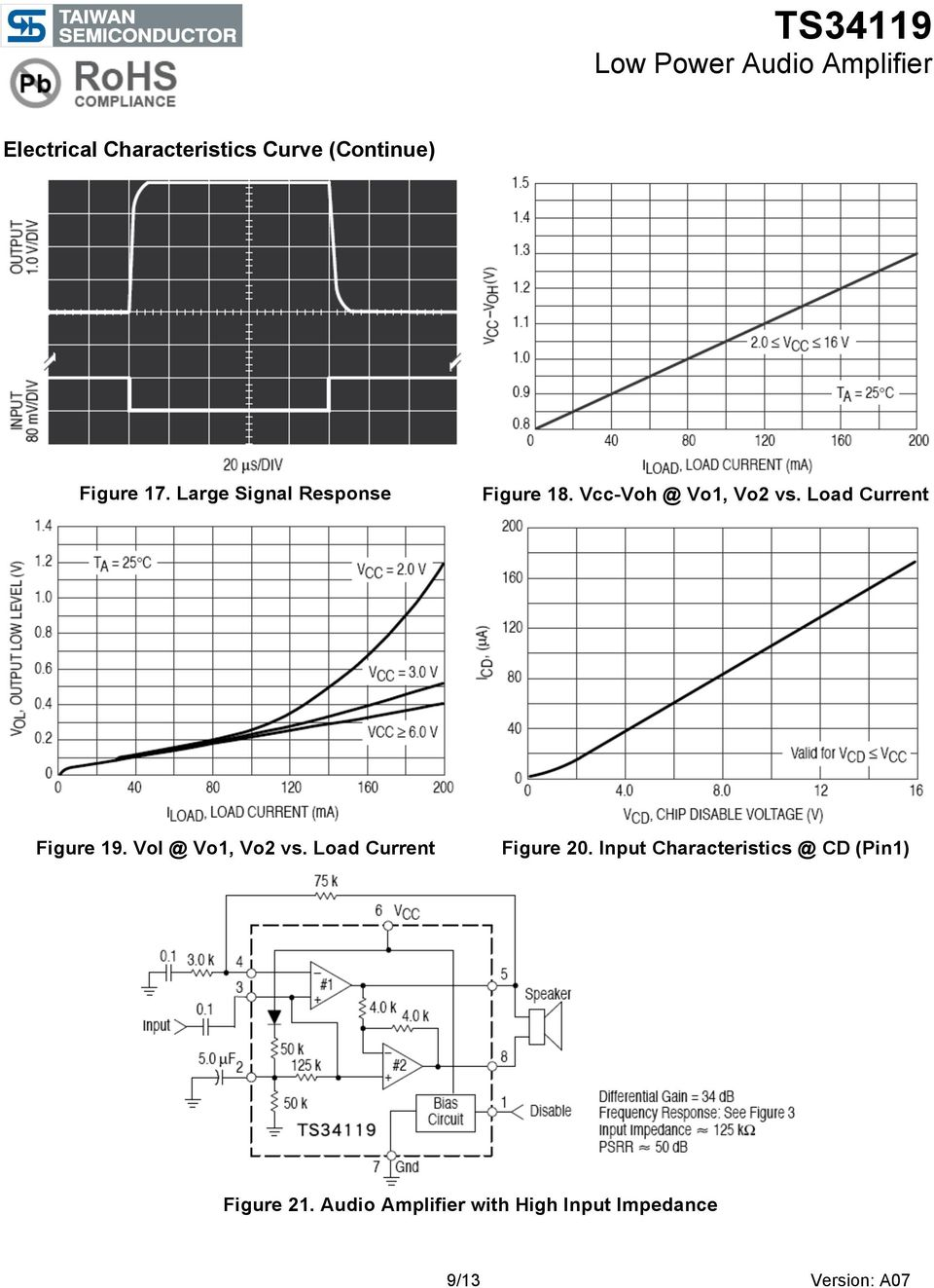 Load Current Figure 19. Vol @ Vo1, Vo2 vs. Load Current Figure 20.