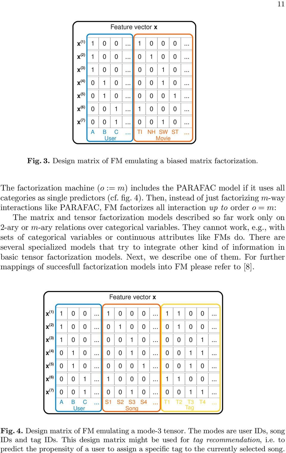 Then, instead of just factorizing m-way interactions like PARAFAC, FM factorizes all interaction up to order o = m: The matrix and tensor factorization models described so far work only on 2-ary or