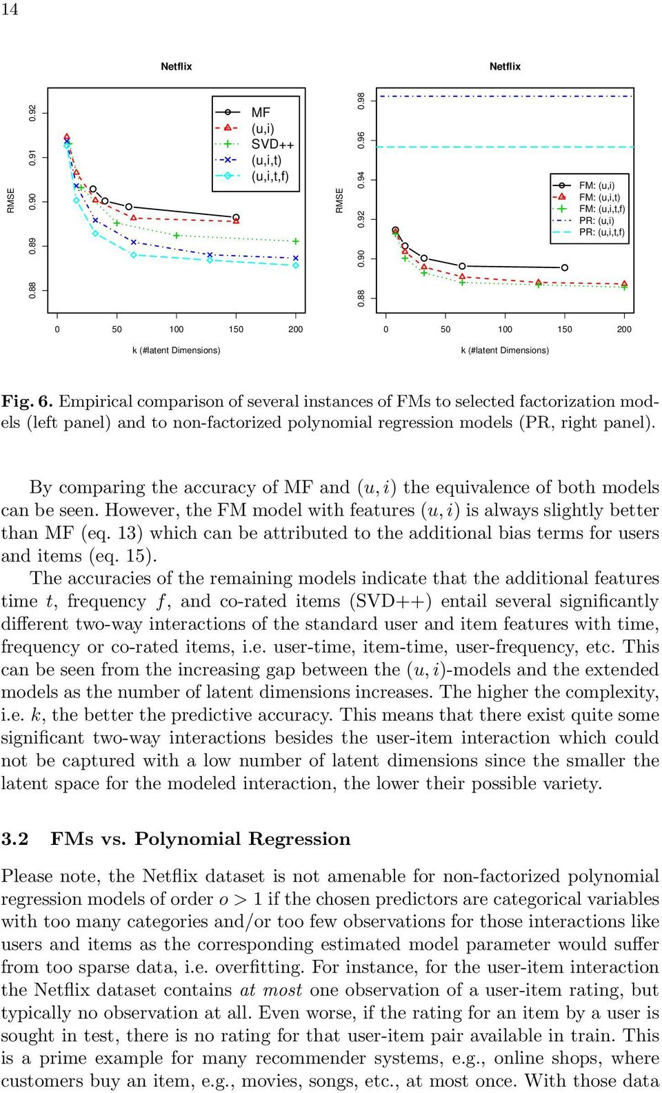 Empirical comparison of several instances of FMs to selected factorization models (left panel) and to non-factorized polynomial regression models (PR, right panel).