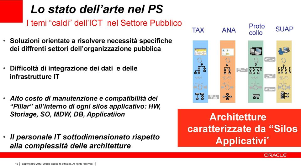 < * > / = + - < Σ > % = + - Alto costo di manutenzione e compatibilità dei Pillar all interno di ogni silos applicativo: HW, Storiage, SO, MDW,