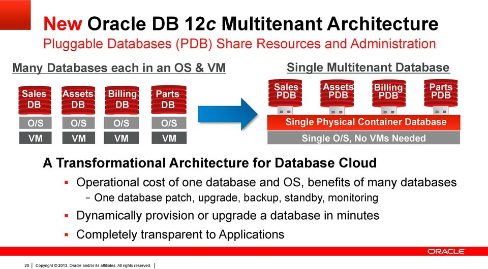 Single Physical Container Database A Transformational Architecture for Database Cloud Operational cost of one database and OS, benefits of many