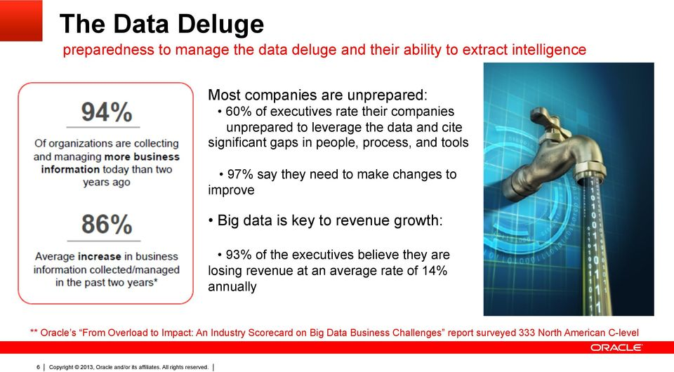 to make changes to improve Big data is key to revenue growth: 93% of the executives believe they are losing revenue at an average rate of