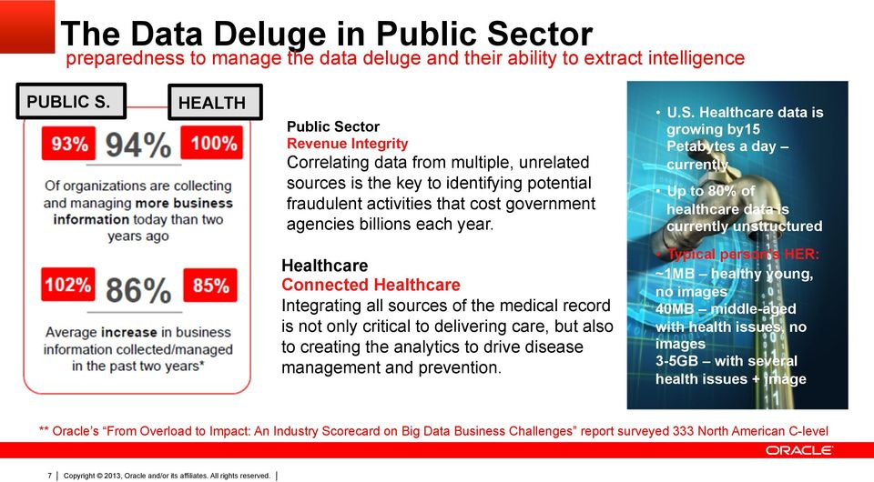 S. Healthcare data is growing by15 Petabytes a day currently Up to 80% of healthcare data is currently unstructured Healthcare Connected Healthcare Integrating all sources of the medical record is