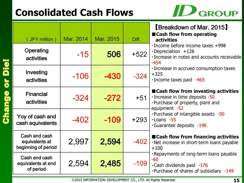 -465 Financial activities -324-272 +51 Yoy of cash and cash equivalents -402-109 +293 Cash flow from investing activities Increase in time deposits -50 Purchase of property, plant and equipment -52