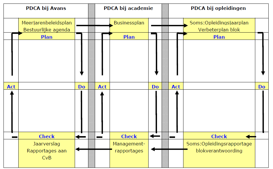 Figure 13 PDCA cycle Quality care and quality management can be approached from a variety of angles. Avans is invested in going beyond just the management of quality and creating a culture of quality.