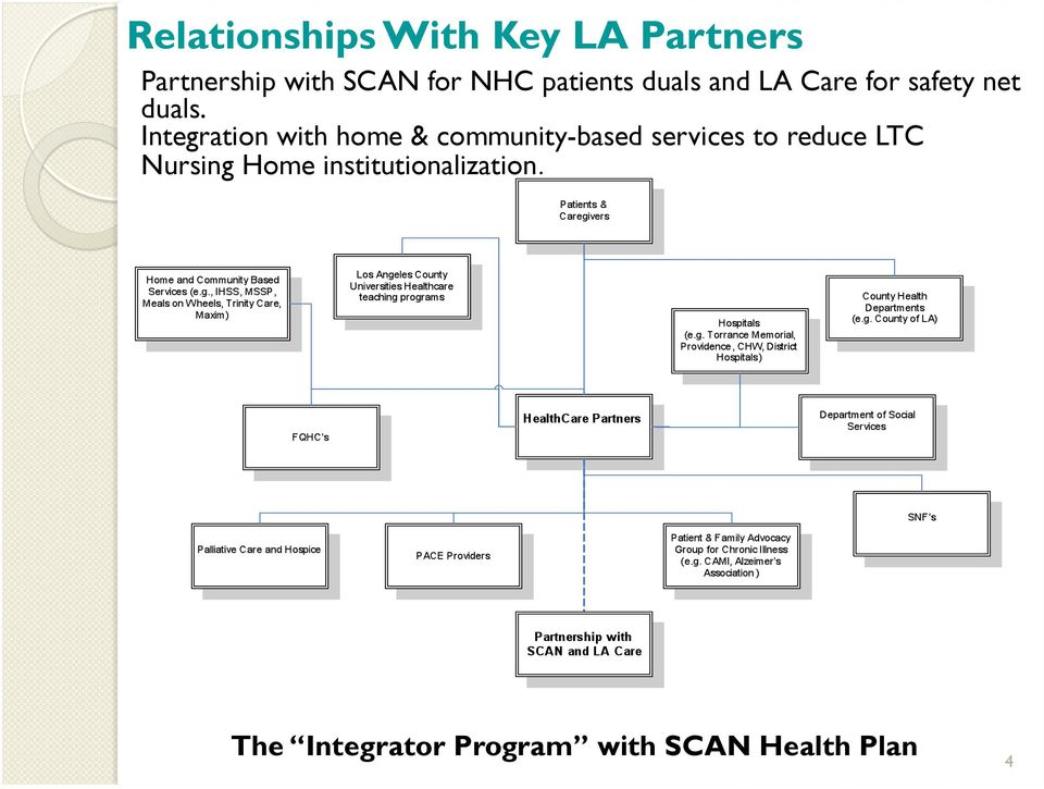 Integration with home & community-based services to reduce LTC