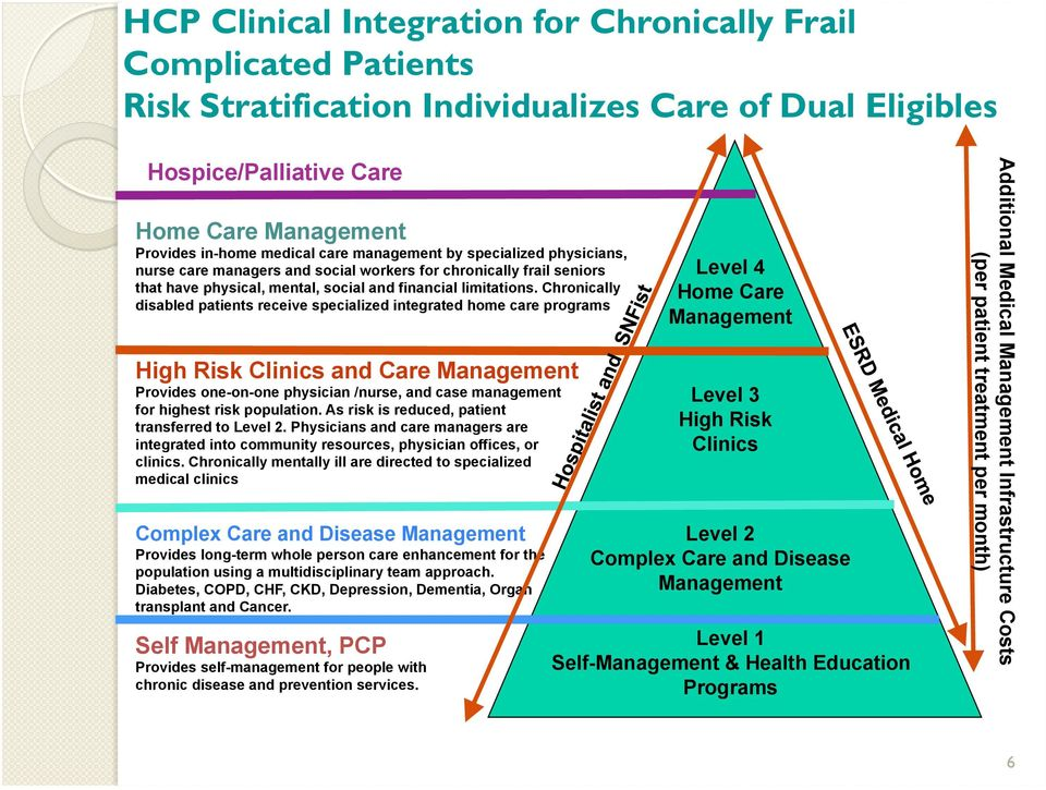 Chronically disabled patients receive specialized integrated home care programs High Risk Clinics and Care Management Provides one-on-one physician /nurse, and case management for highest risk
