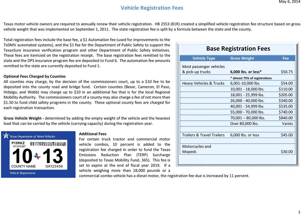 The state registration fee is split by a formula between the state and the county.