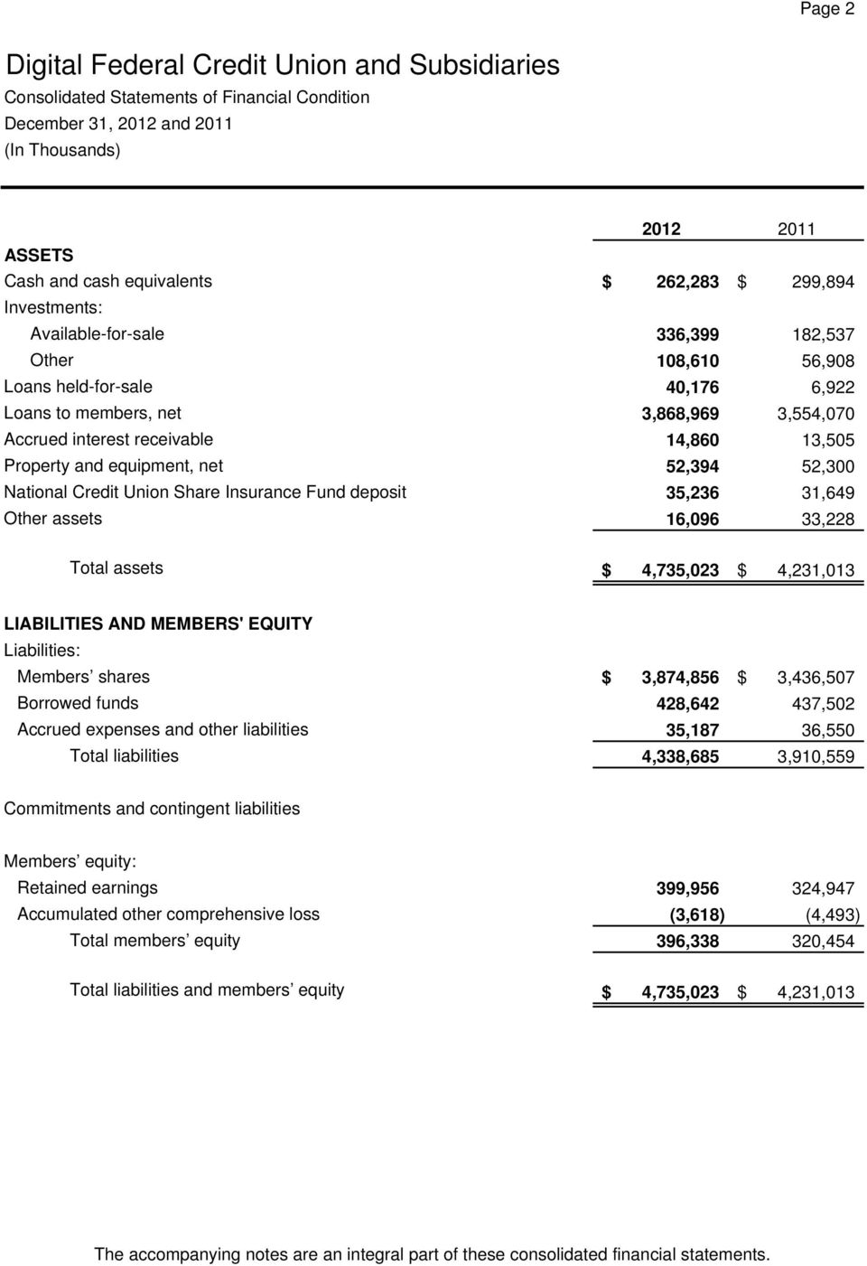 Insurance Fund deposit 35,236 31,649 Other assets 16,096 33,228 Total assets $ 4,735,023 $ 4,231,013 LIABILITIES AND MEMBERS' EQUITY Liabilities: Members shares $ 3,874,856 $ 3,436,507 Borrowed funds